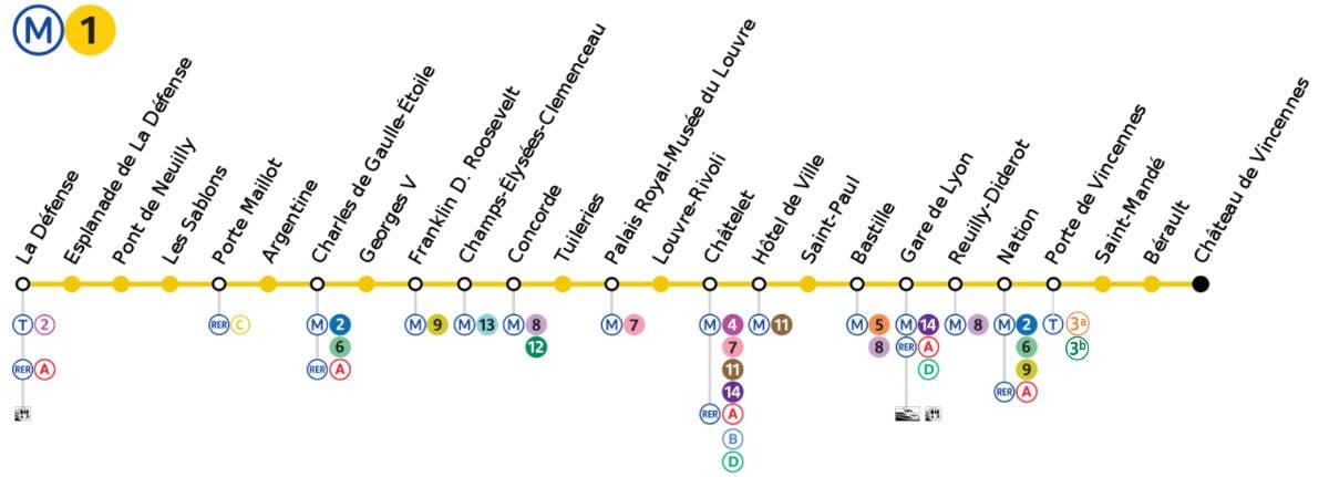 Ligne 1 Métro Paris Stations Correspondances Pariscityvision
