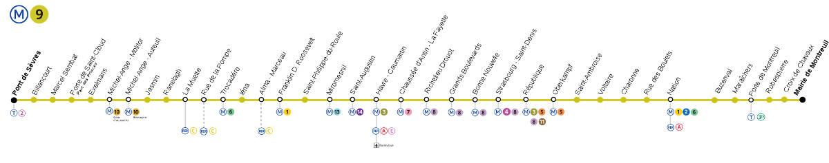 Pariser Metrolinie 9: Stationen, Streckenverlauf ...