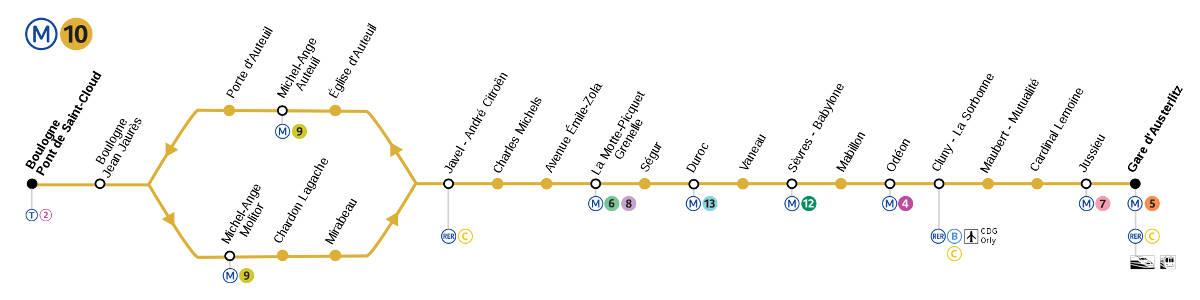 Paris metro line 10: stations and route - PARISCityVISION